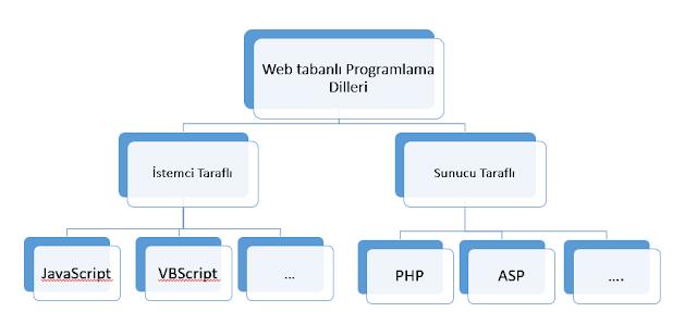 web-tabanli-programlama-dilleri